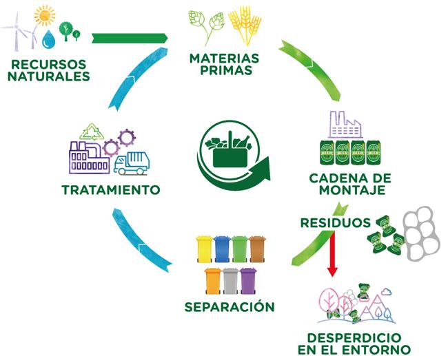 Economia circular Mercadona