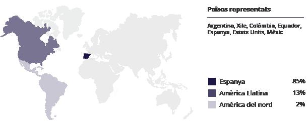 Països d'origen