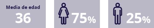Edad media y porcentaje de género