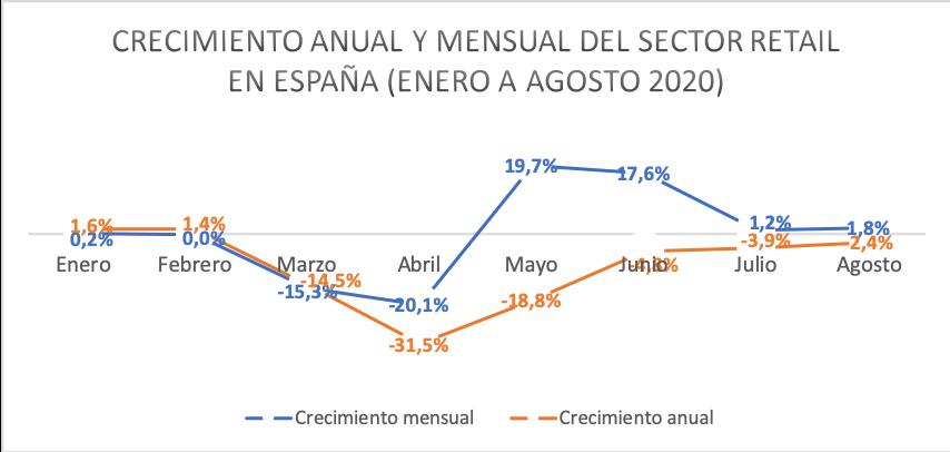 Crecimiento anual y mensual del sector retail en España