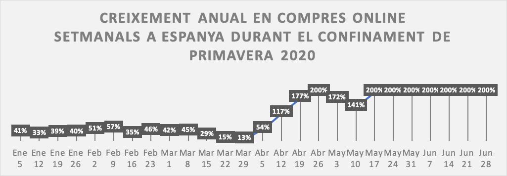 Creixement anual en compres online setmanals a Espanya durant el confinament