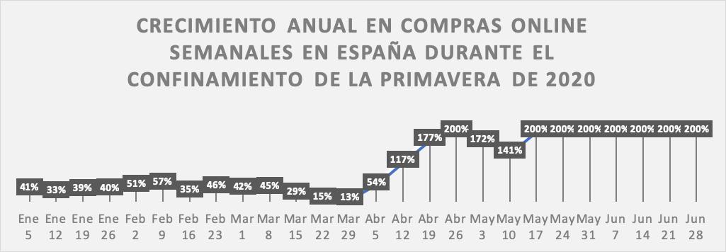 Crecimiento anual en compras online semanales en España durante el confinamiento de primavera