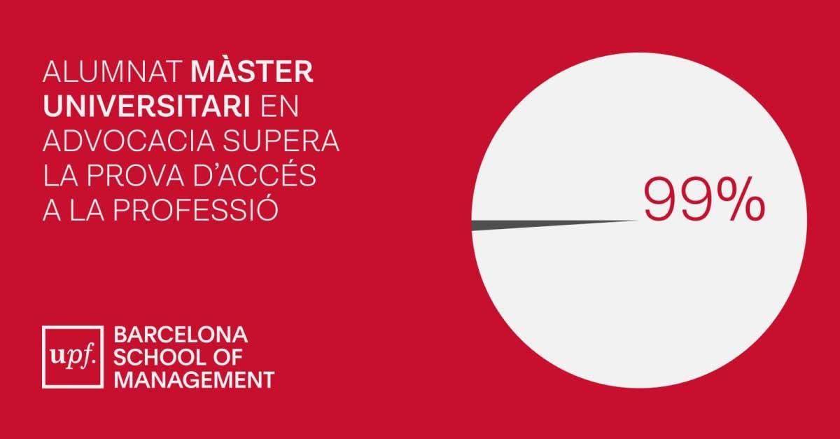 Alumnat Màster Universitari Advocacia