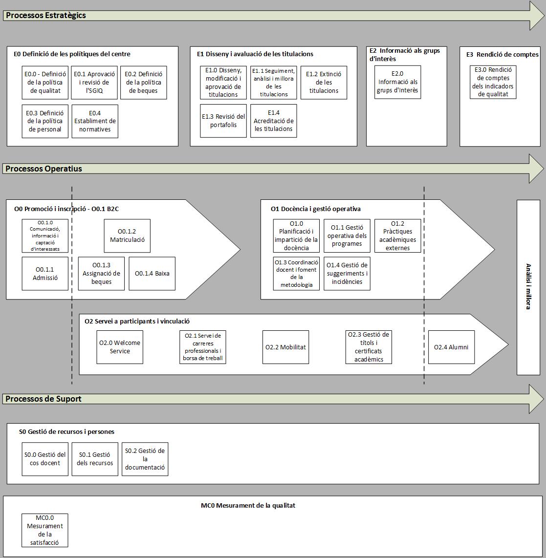 Mapa de procesos calidad