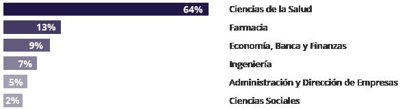 Estudios previos alumnos master economia de la salud y del medicamento y farmacoeconomia