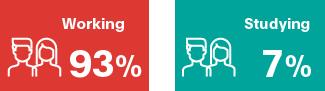 MSc employability rate