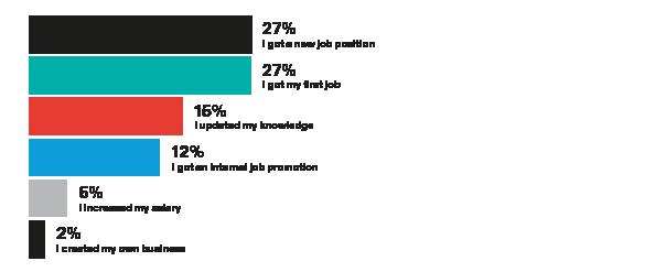 MSc employability impact