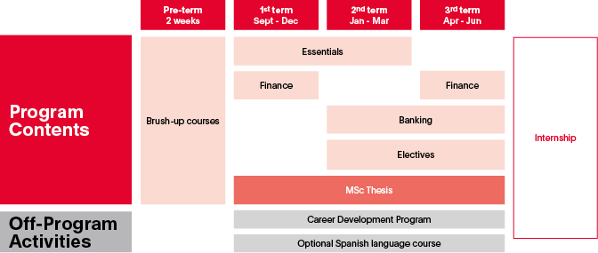 MSc in Finance and Banking Program contents