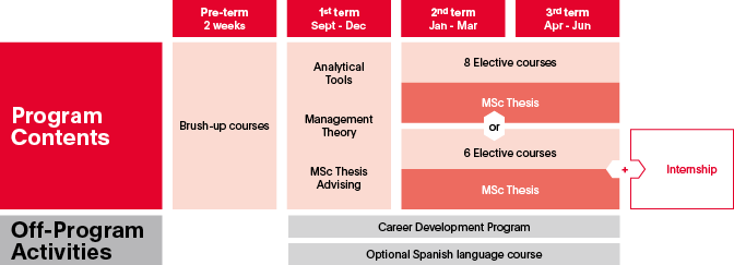 MSc in Management Program contents