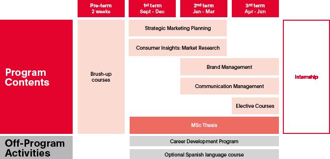 MSc in Marketing Program contents