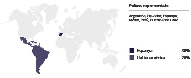 Països representats