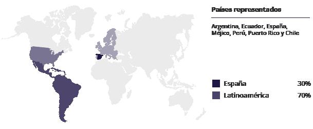 Países representados mupps