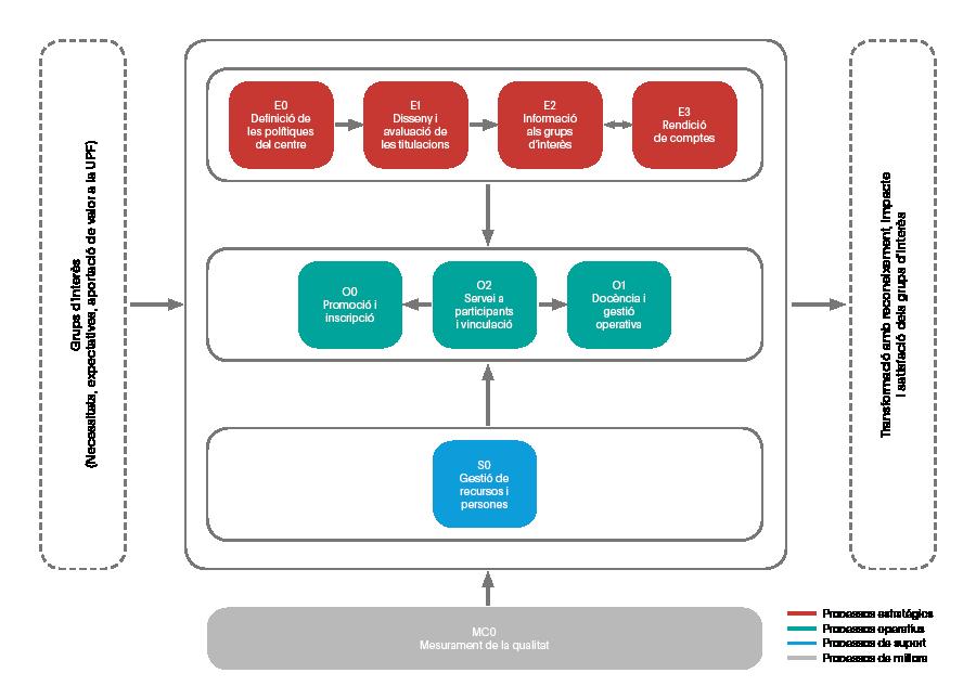 Mapa de processos qualitat